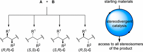 Stereodivergence in Asymmetric Catalysis - S. Krautwald and E.M. Carreira