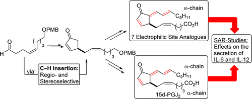 Total Synthesis of Prostaglandin 15d-PGJ2 and Investigation of its Effect on the Secretion of IL-6 and IL-12.  J. Egger, S. Fischer, P. Bretscher, S. Freigang, M. Kopf, E. M. Carreira, Org. Lett. 2015, 17, 4340